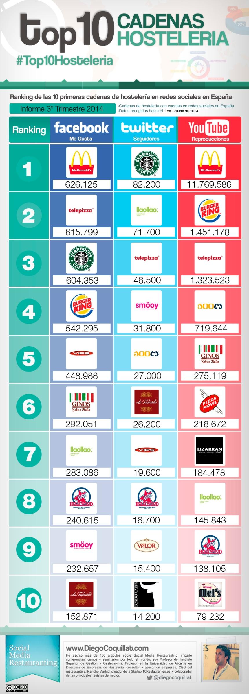 Top 10 cadenas hostelería en Redes Sociales (España 3T/2014)