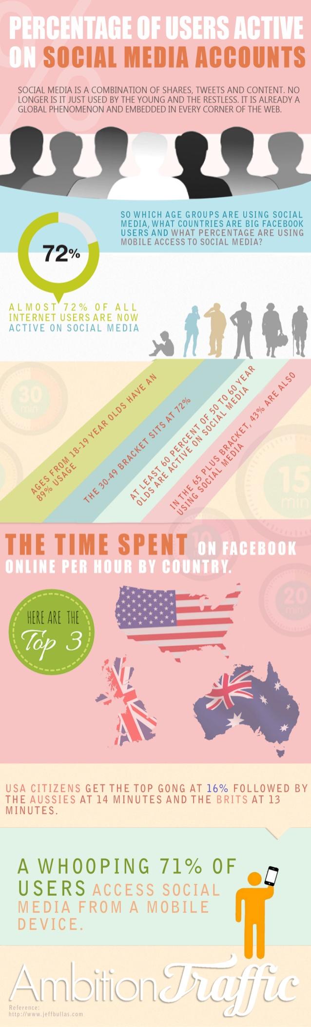 Porcentajes de usuarios activos en Redes Sociales