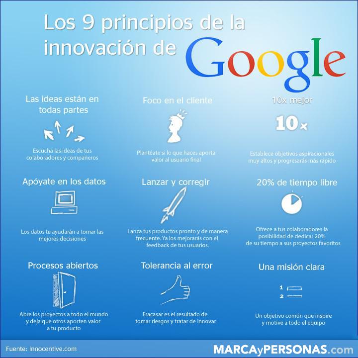 Los 9 principios de la innovación de Google