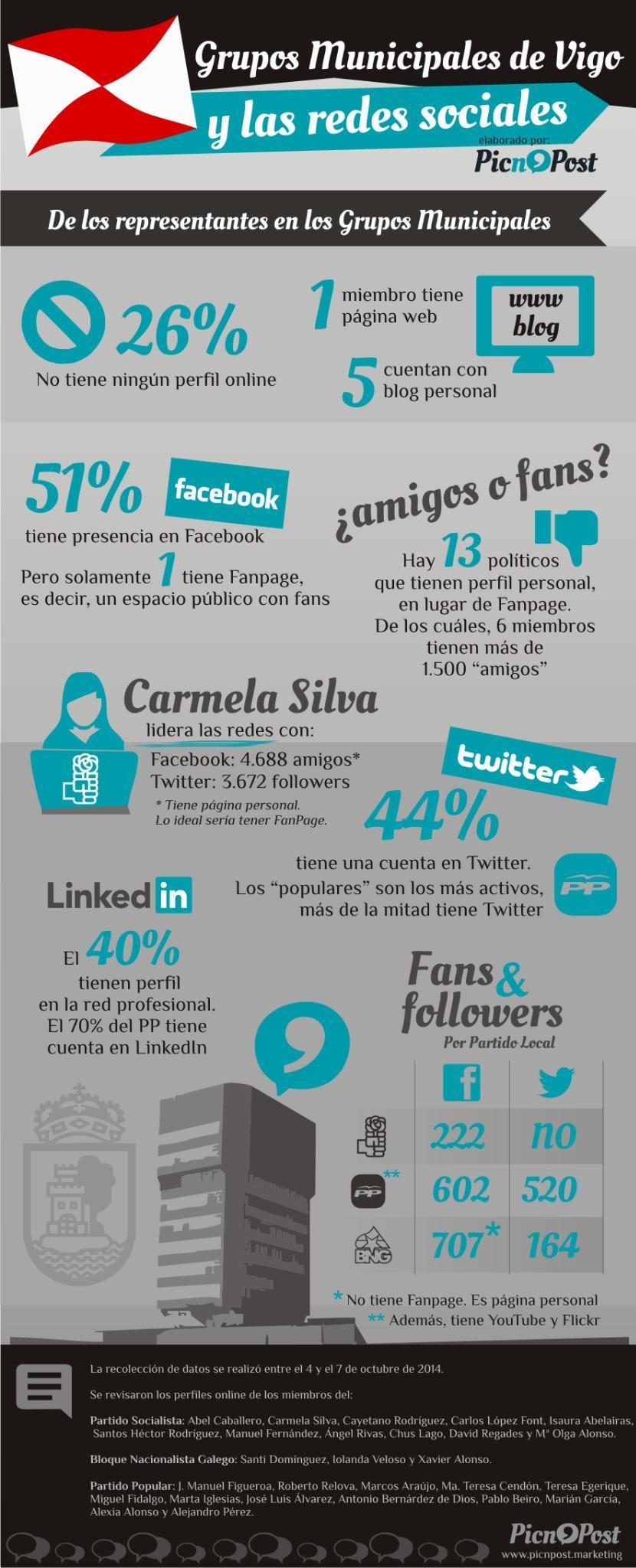 Grupos municipales de Vigo y las Redes Sociales