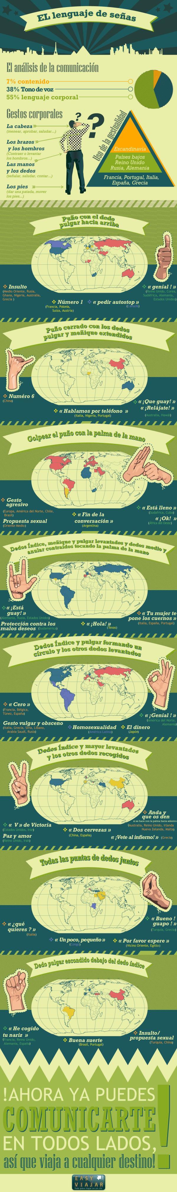 El lenguaje de señas en el Mundo