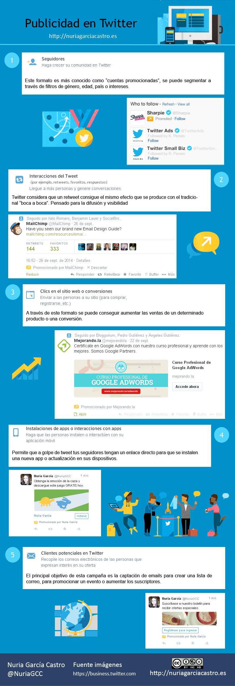Publicidad en Twitter