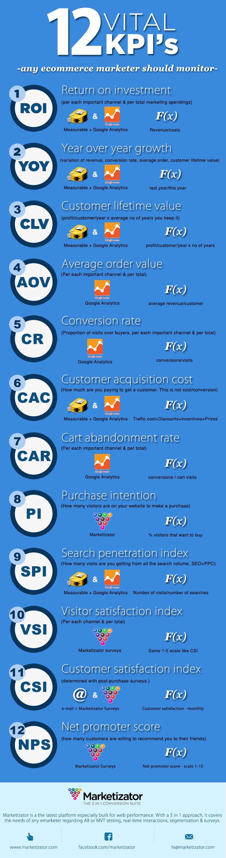 12 KPI's vitales en Comercio Electrónico