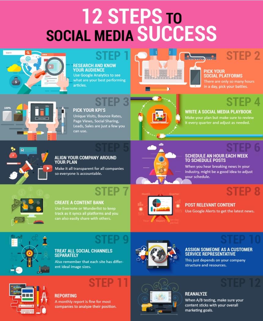 12 pasos para el éxito en Redes Sociales