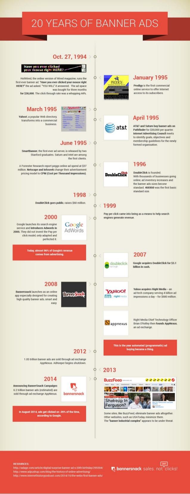 Los 20 primeros años de banner publicitario