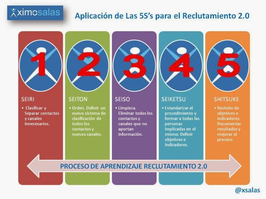 Las 5S's del Reclutamiento 2.0 en Redes Sociales