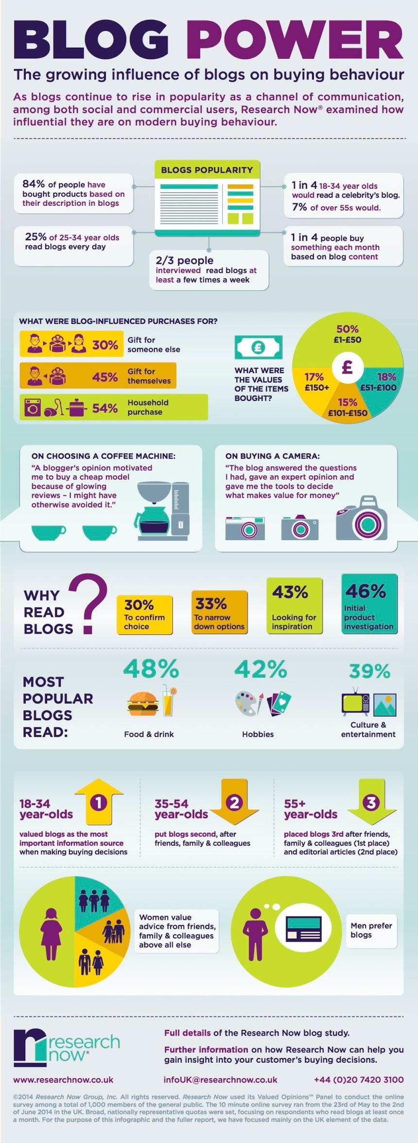 Blogs: cómo influyen en las decisiones de compra