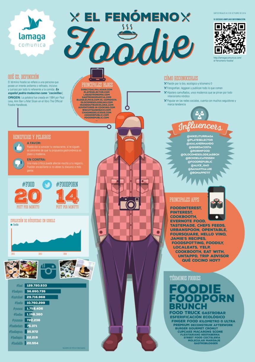 El fenómeno Foodie