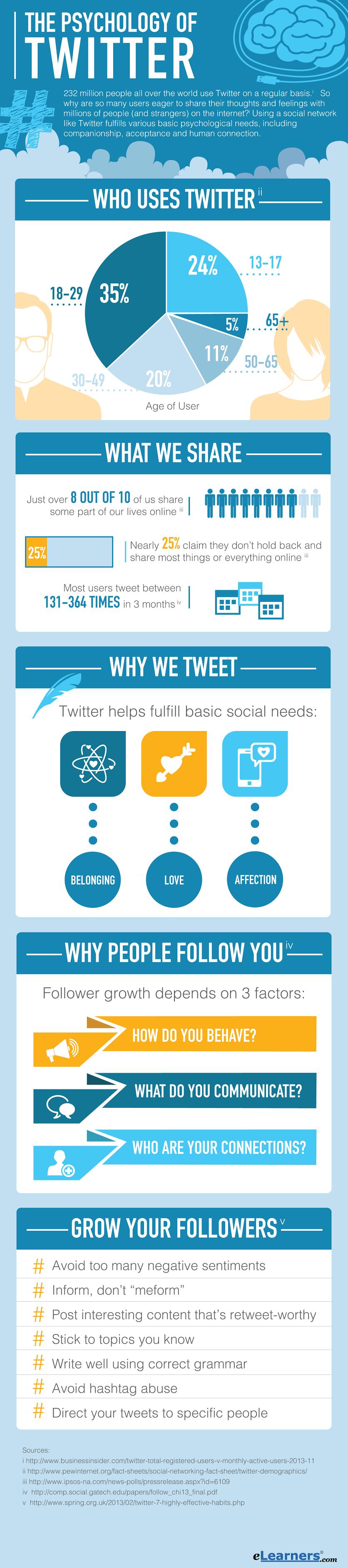 La psicología de Twitter