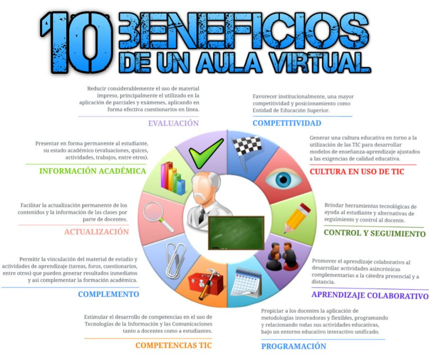 10 beneficios de un aula virtual