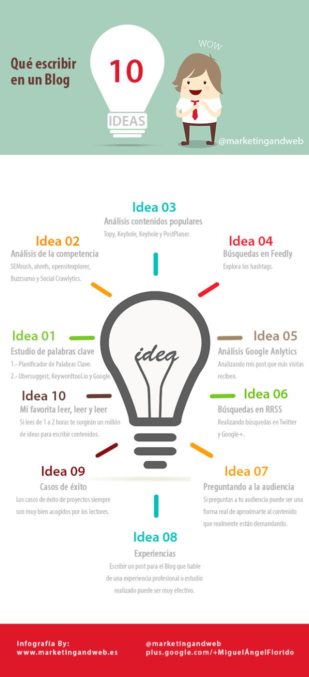 10 ideas para escribir en tu blog