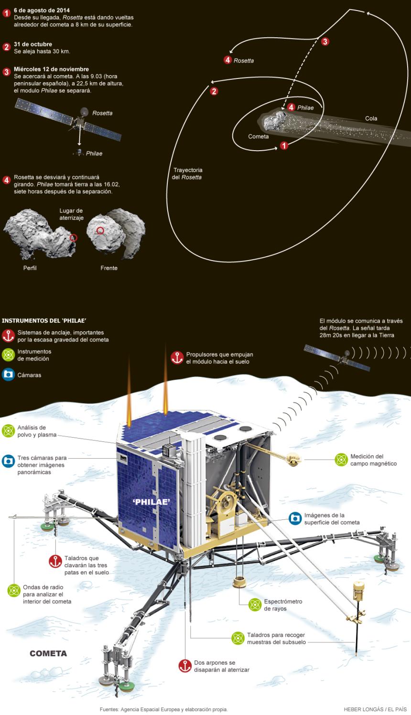 Cómo se aterriza en un Cometa
