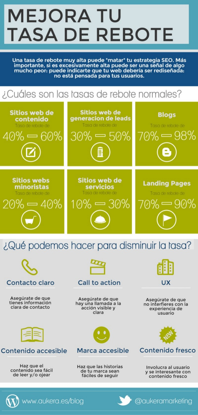 Cómo reducir la tasa de rebote de una web