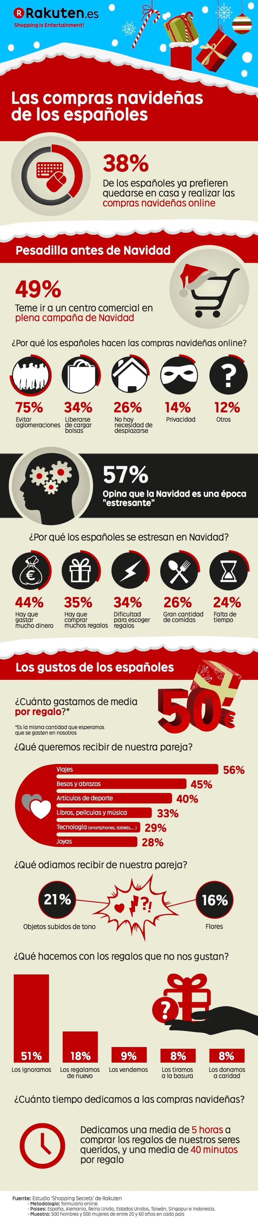 Las compras navideñas de los españoles