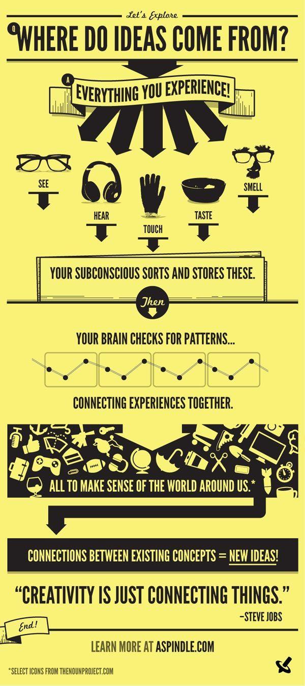 ¿De donde vienen las ideas?
