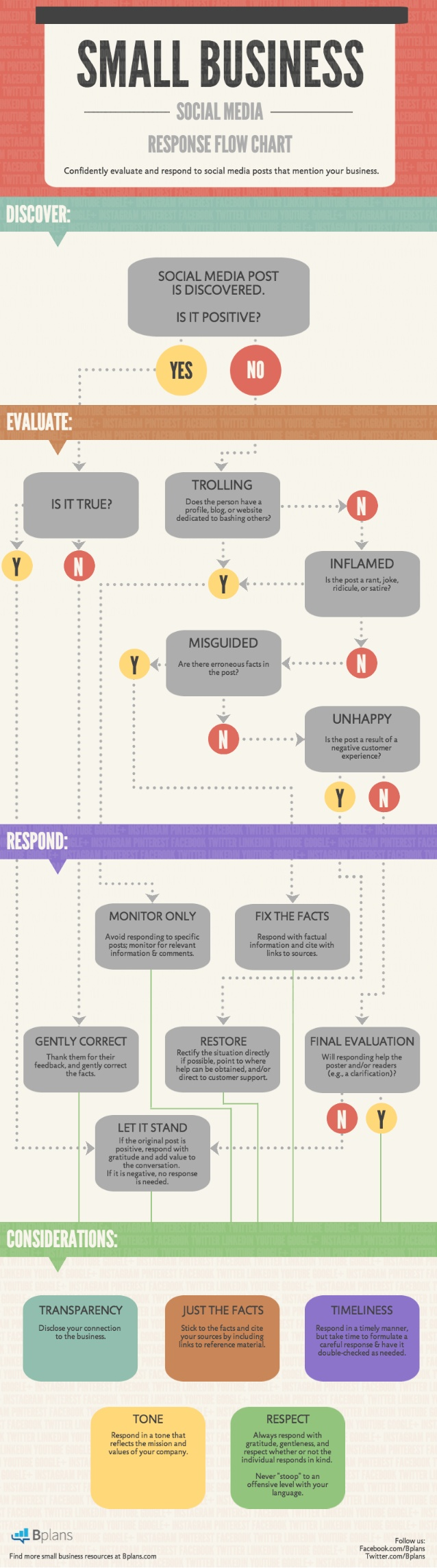 Cómo debe responder una pyme en Redes Sociales: diagrama de flujo