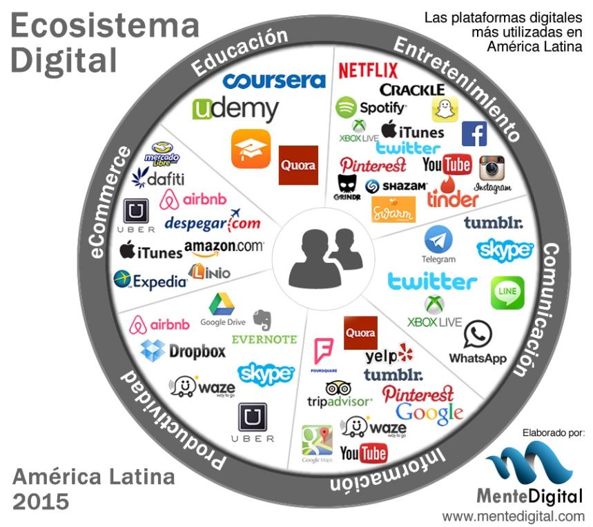 El ecosistema digital para 2015