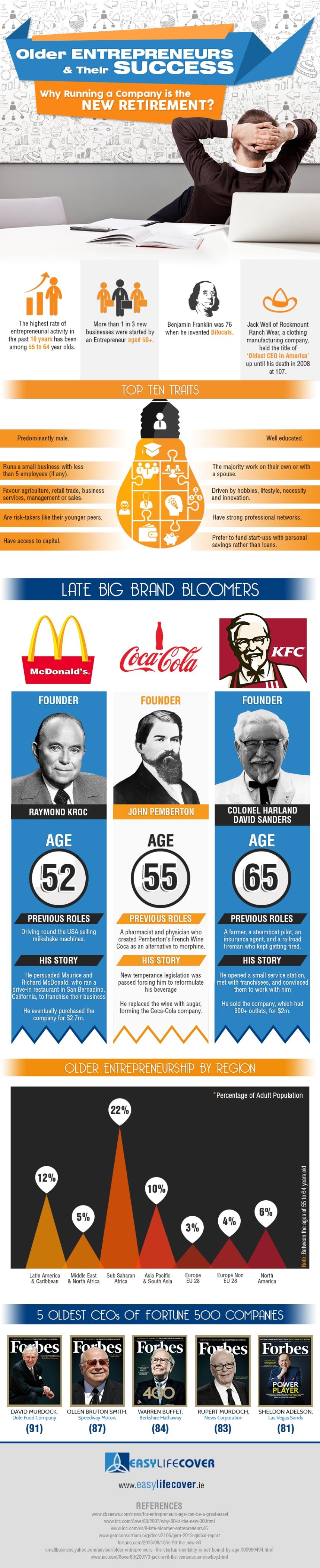 Quién emprendió después de los 50 años (muy conocidos)