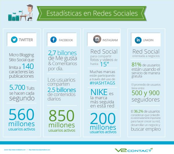Algunas estadísticas sobre Redes Sociales