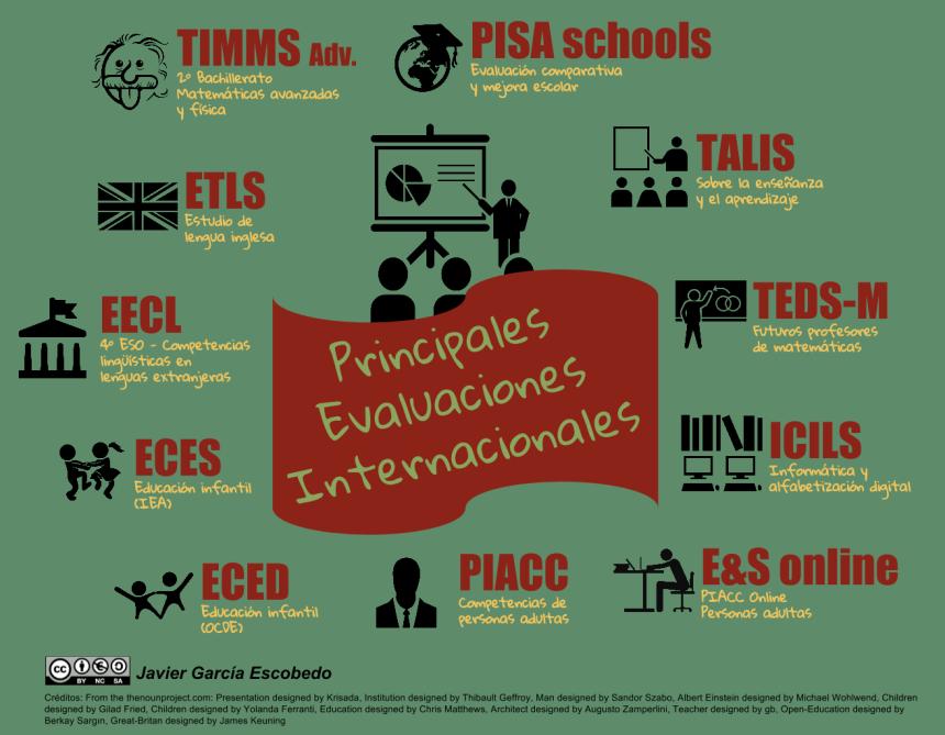 Principales evaluaciones internacionales sobre educación