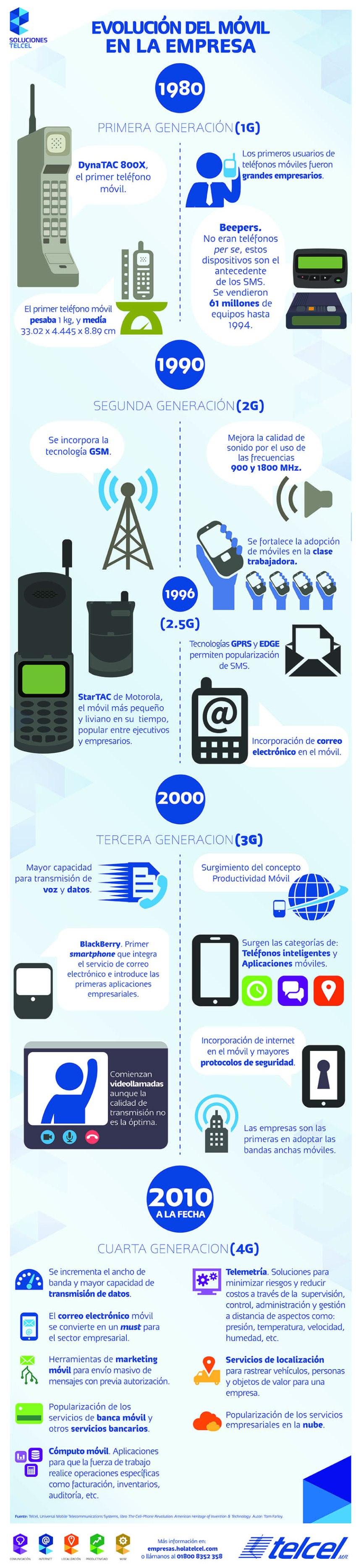 Evolución del móvil en la empresa