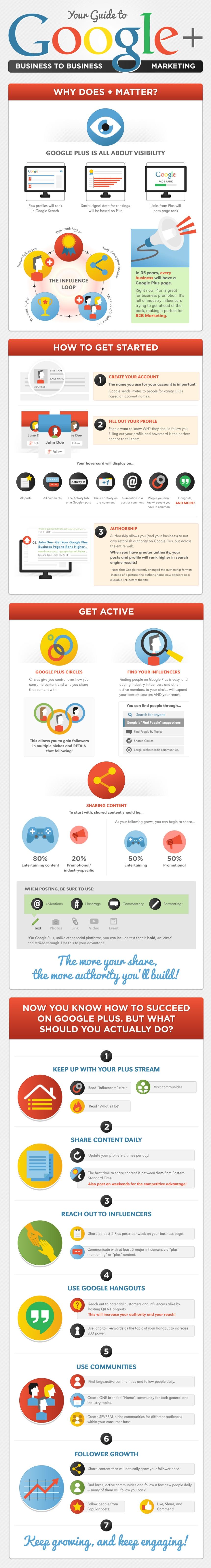 Guía de Google + para B2B marketing