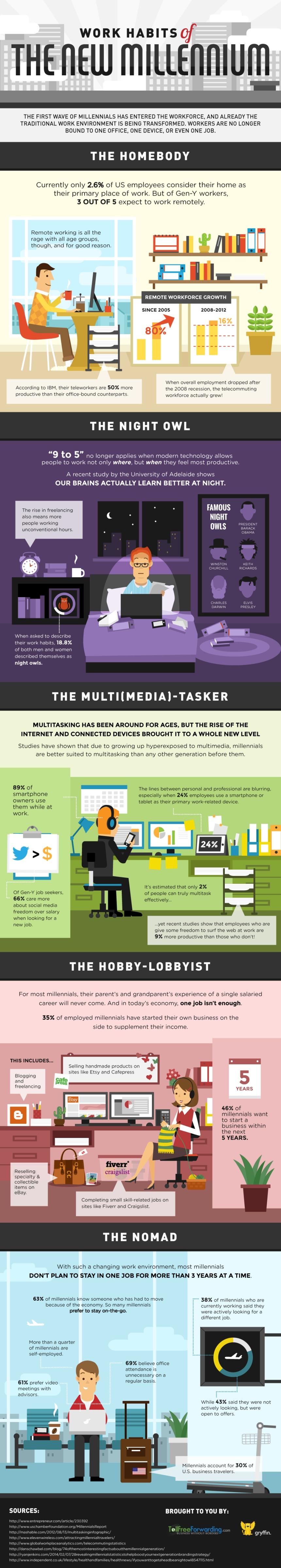 Hábitos de trabajo en el nuevo milenio