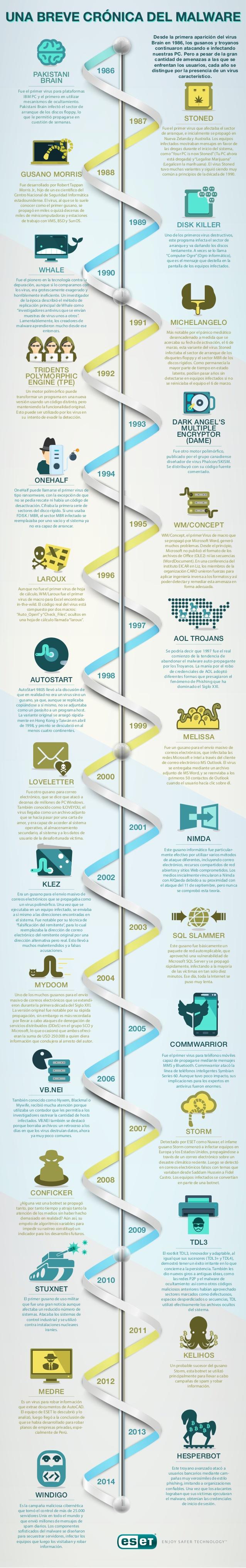 Historia del malware