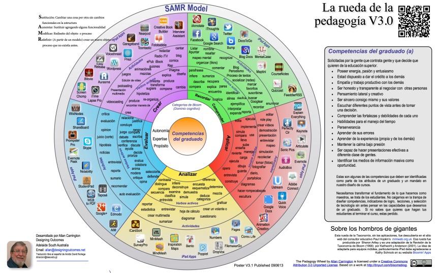La rueda de la pedagogía (Bloom)
