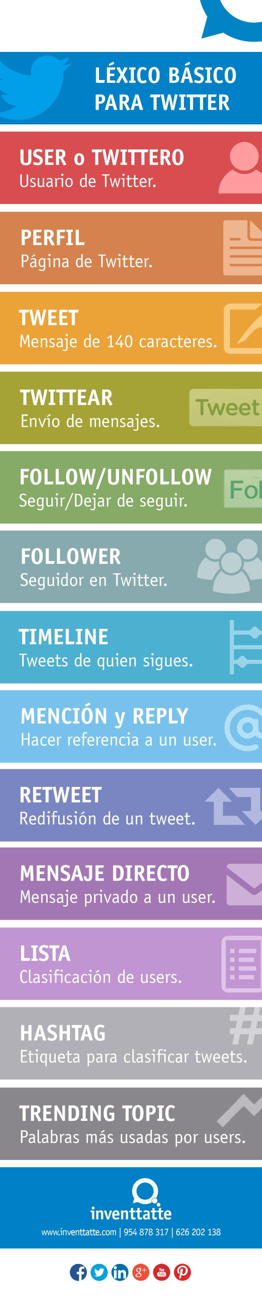 Glosario básico de Twitter