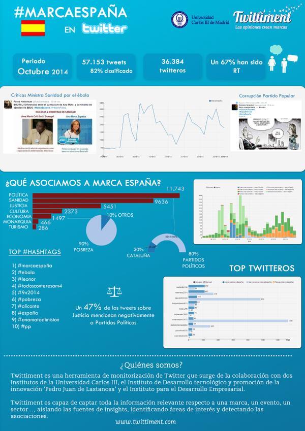 #MarcaEspaña en Twitter (octubre/2014)