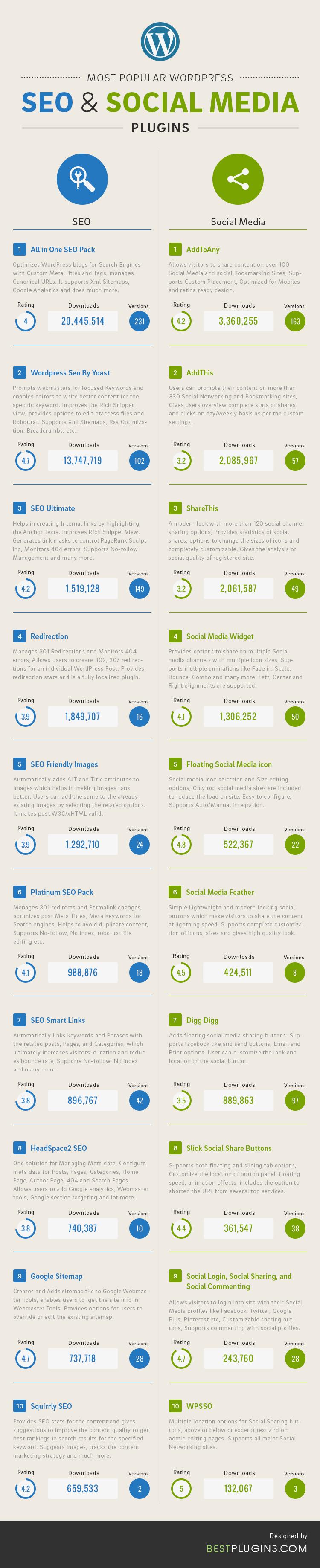 20 Plugins más populares sobre SEO y Social Media para WordPress
