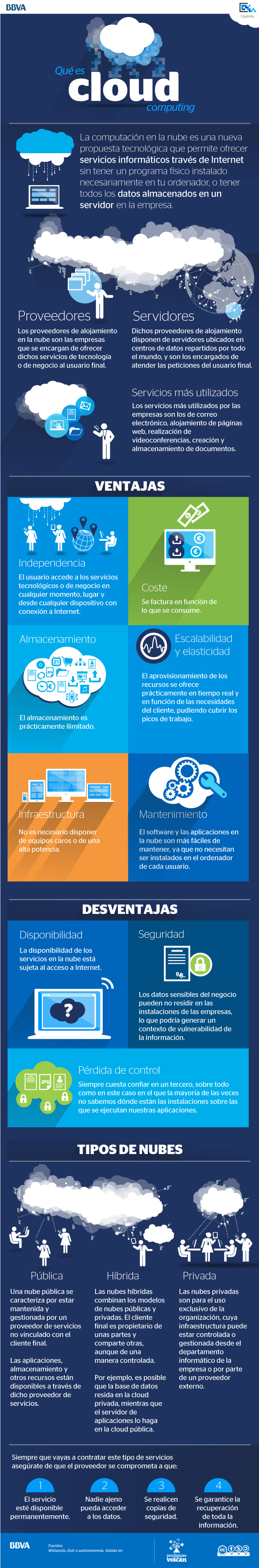 Qué es Cloud Computing