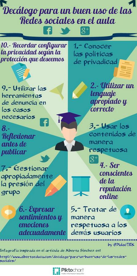 Decálogo de buen uso de las Redes Sociales en el aula