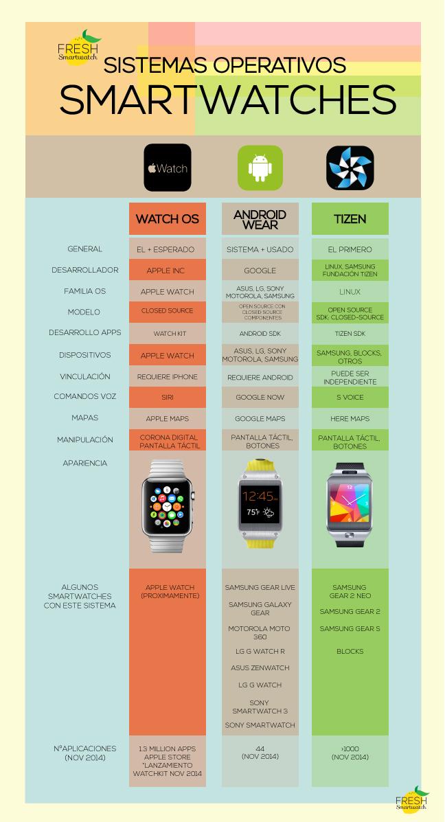 Sistemas Operativos para SmartWatches