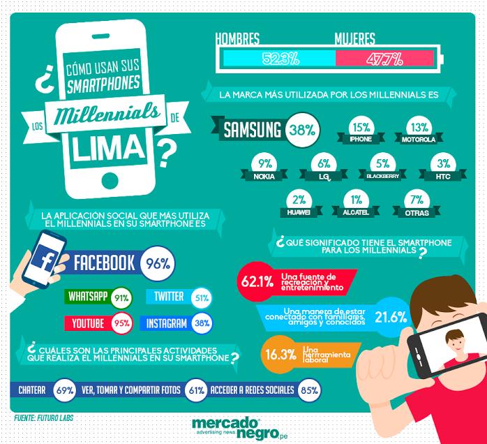 Cómo usan los smartphones los millenials de Lima