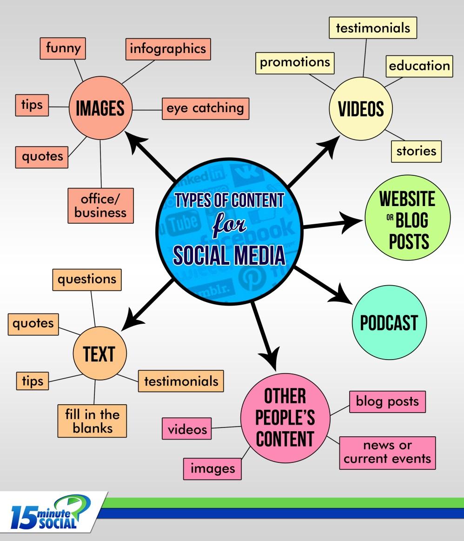 Tipos De Contenidos Para Redes Sociales #infografia