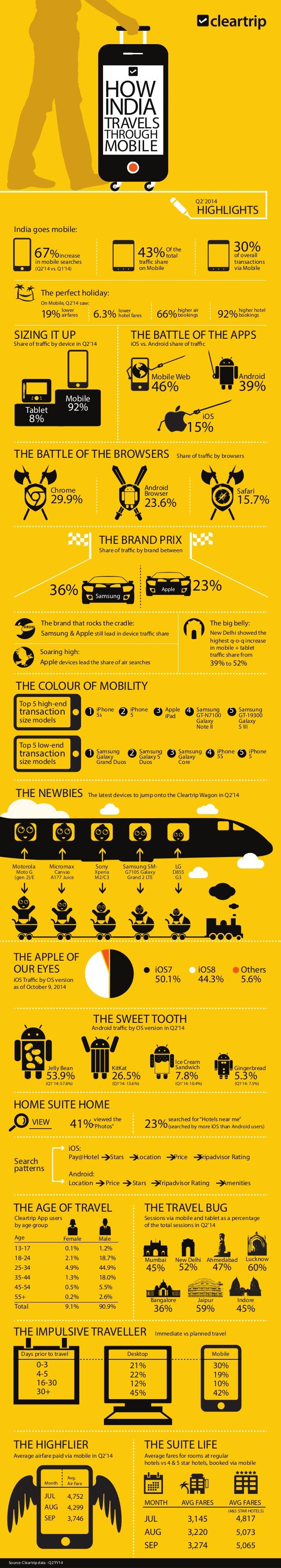 Turismo en la India y el teléfono móvil