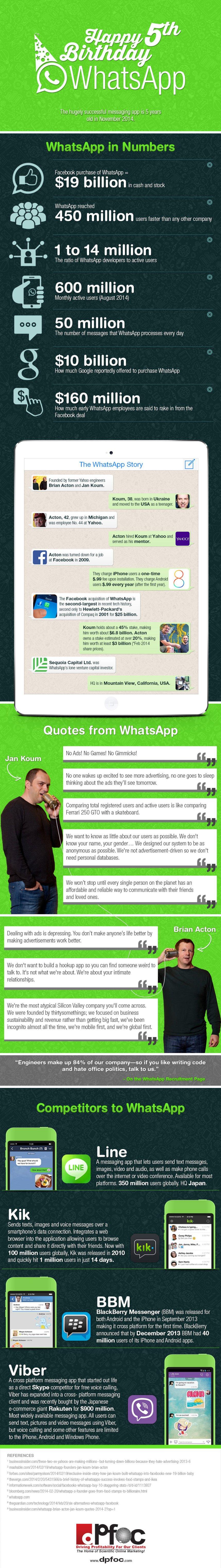 WhatsApp: cómo han sido los 5 primeros años