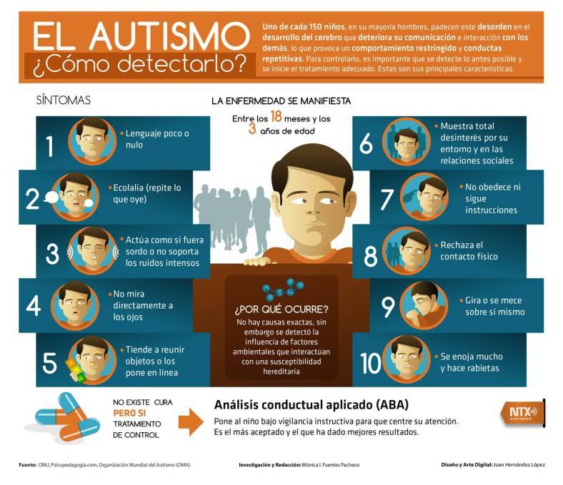Autismo: cómo detectarlo