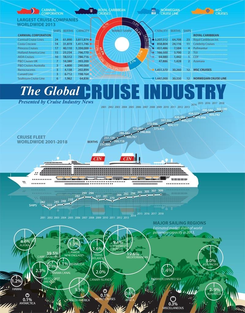 Estado del sector del Crucero