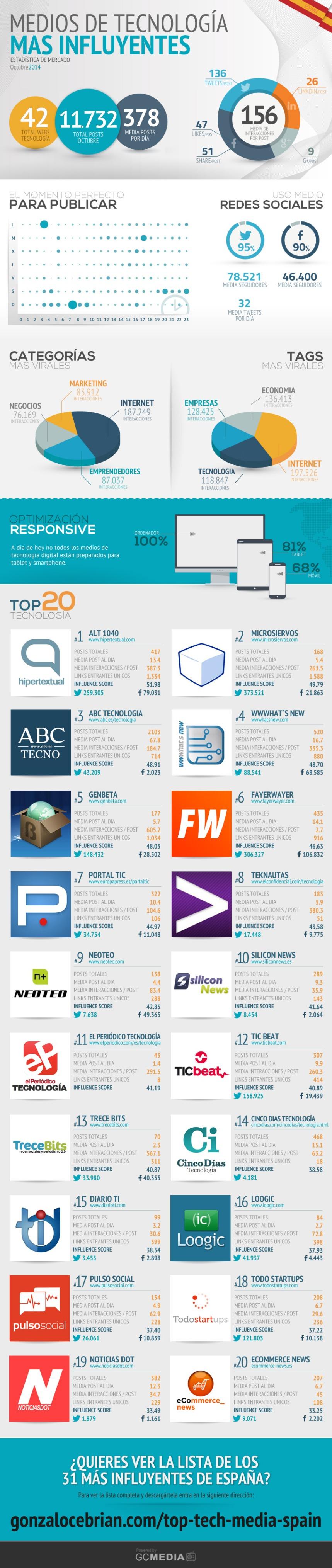 Top 20 Medios Tecnológicos más relevantes en redes (España)