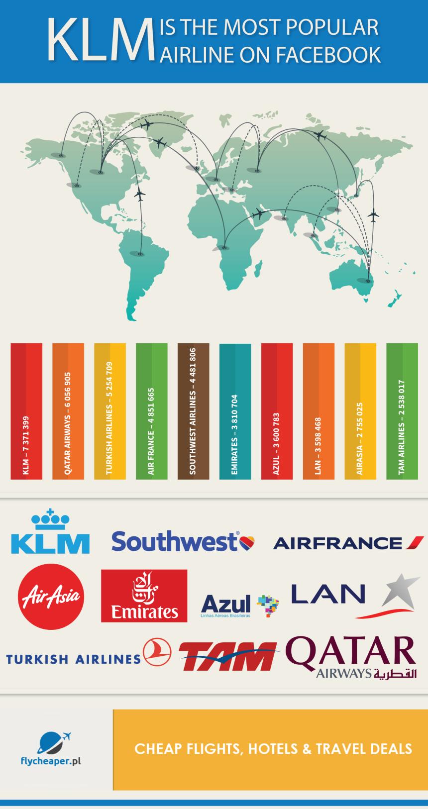 Top 10 líneas aéreas en FaceBook