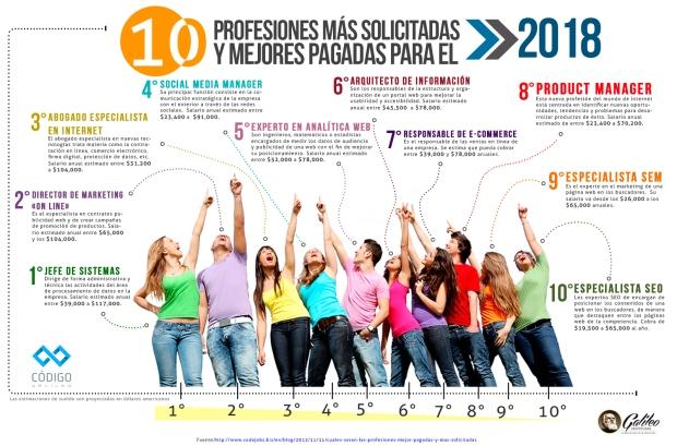 10 profesiones más solicitadas y mejores pagadas para el 2018