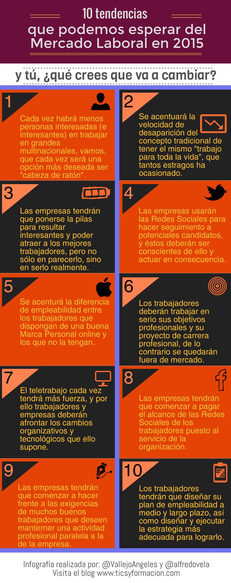 10 tendencias para el Mercado Laboral en 2015
