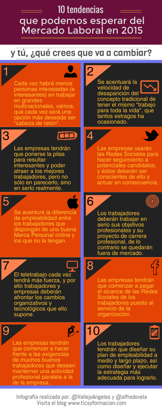 10 tendencias para el Mercado Laboral en 2015