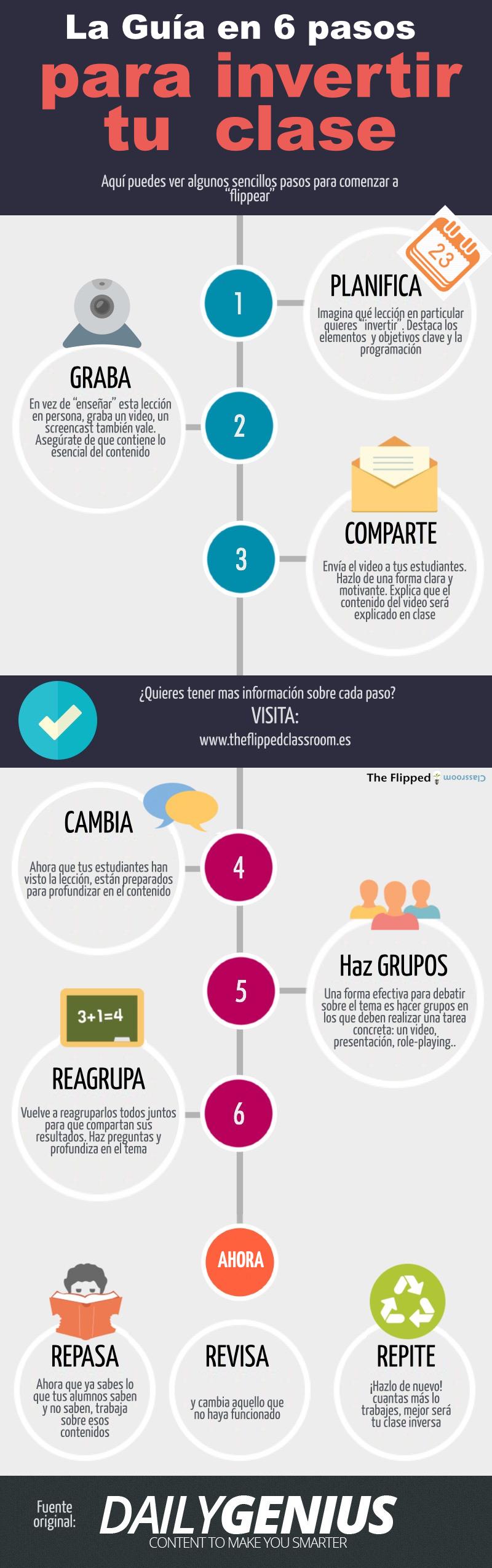 Cómo crear tu Flipped Classroom en 6 pasos