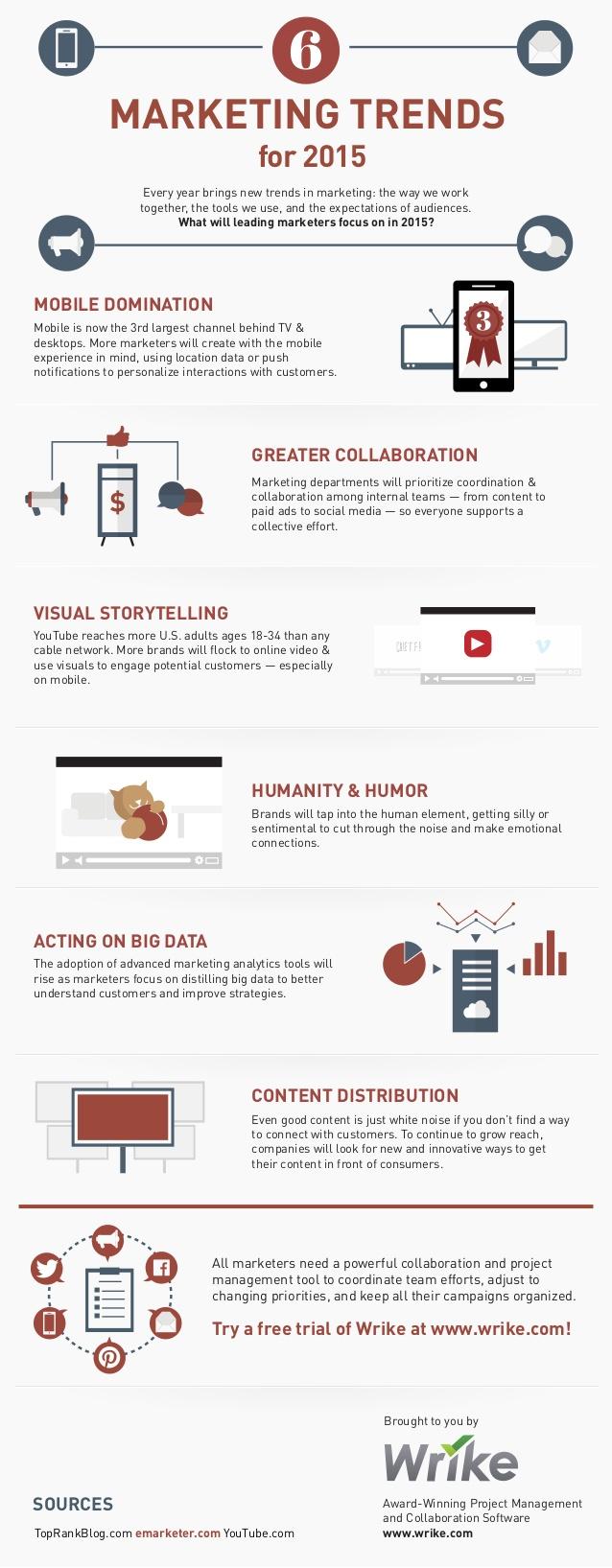 6 tendencias de marketing para 2015
