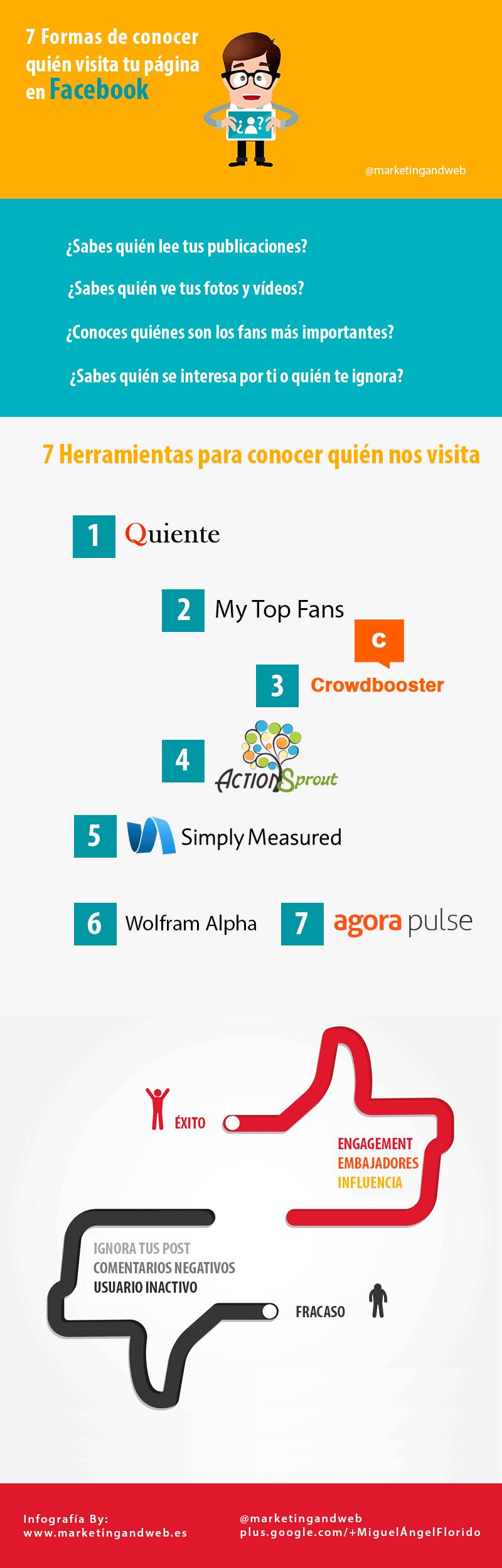7 formas de saber quién nos visita en FaceBook