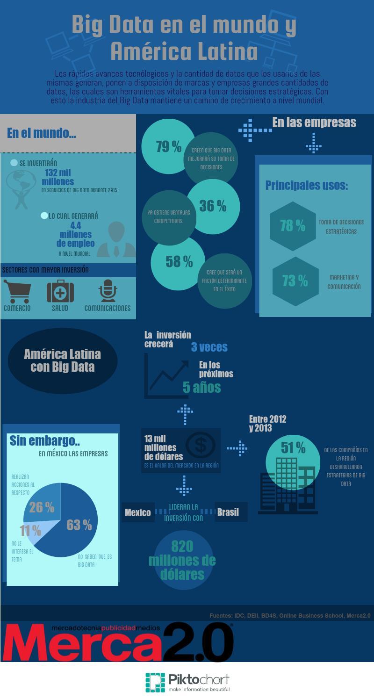 Big Data en Latinoamérica y el Mundo